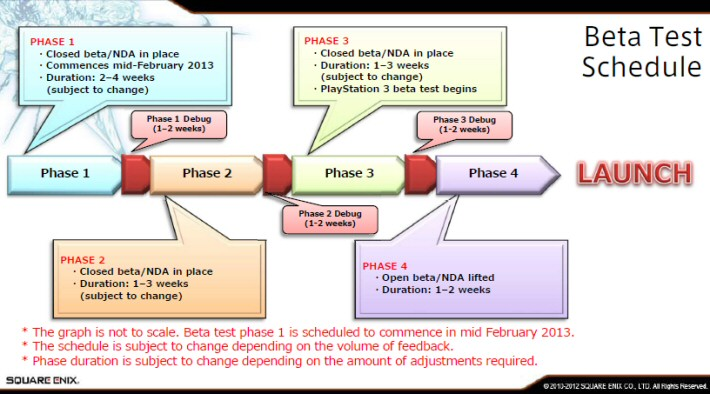 Alpha And Beta Testing Ffxiv Info Ff14 Final Fantasy Xiv